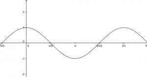 Ábrázolja és jellemezze a cos(x) függvényt!