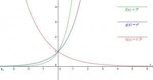 Az exponenciális függvényről