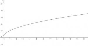 A négyzetgyök függvény!