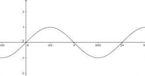 Ábrázolja és jellemezze a sin(x) függvényt!