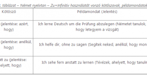 A német Zu+Infinitiv szerkezet