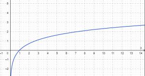 Ábrázolja, és jellemezze a logaritmus függvényt!